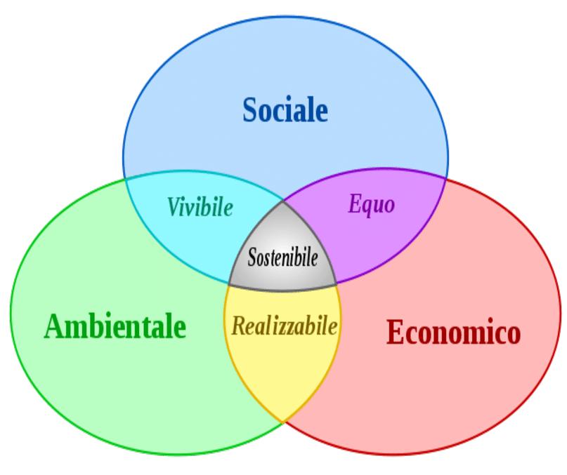Le-tre-dimensioni-della-sostenibilita